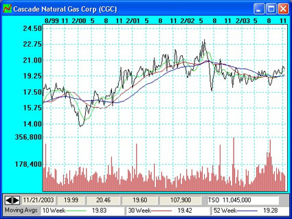 Moving Average indicators on Cascade Natural Gas Corp